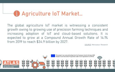 Agriculture IoT Market…