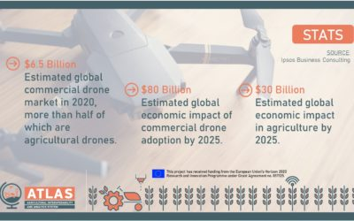 Drone market stats