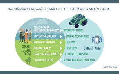 SMALL-SCALE FARM vs SMART FARM